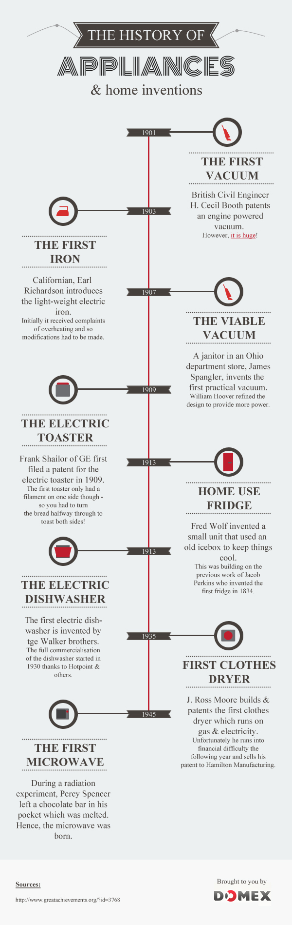 The Illustrated History Of Appliances Domex