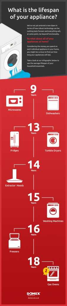 Appliance LifeSpan Information