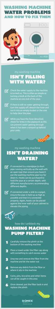 washing machine water problems infographic